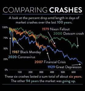 criza financiara 2020 comparativ cu alte crize